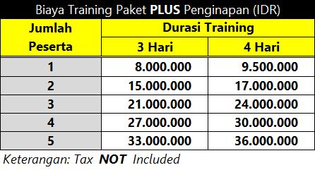 Biaya Training Paket PLUS Penginapan